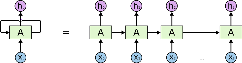 Recurrent Neural Networks - Combination of RNN and CNN