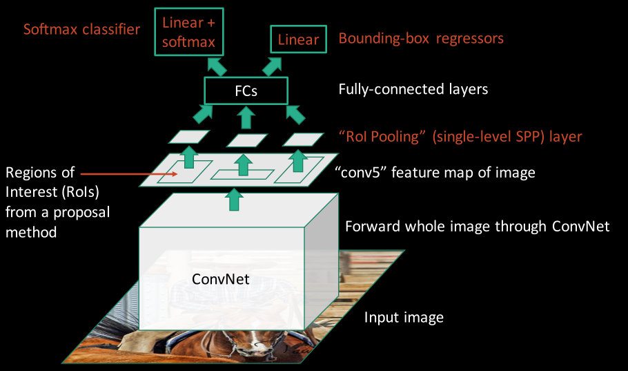 Object Detection Fast R Cnn Convolutional Neural