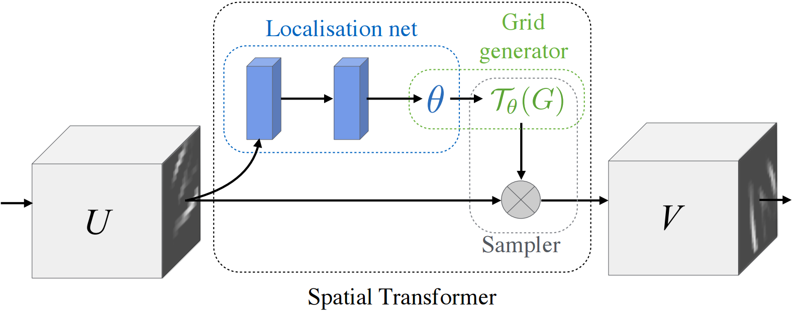 Spatial transformer networks convolutional neural networks for image 4 architecture of a spatial transformer module u and v are the in and output feature map respectively the goal of the spatial transformer is to baditri Choice Image
