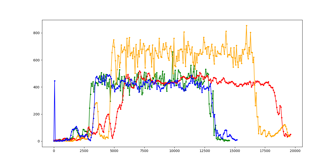Euclidean Distance for hand (red), chest (green), waist (blue) and knee (orange) hooping